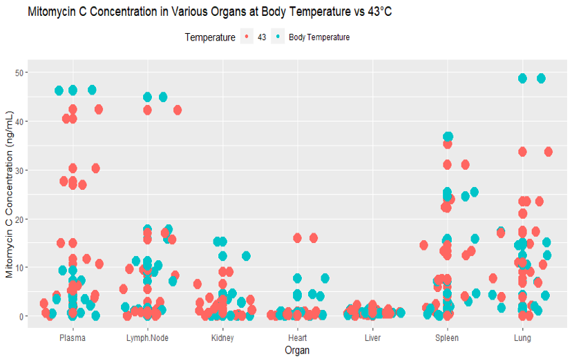 Figure 2: Jitterplot on concentration of Mitomycin C in various organs at body temperature and 43 degree celcius